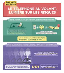 Telephone Au Volant Prenez Garde A La Suspension De Permis
