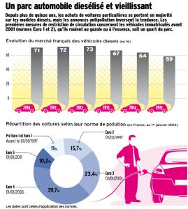 chiffres sur le diesel